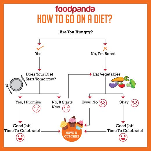 How To Go On A Diet By Foodpandapk Healthyfood Funny Quotes About Health Eating Dieting Cupcakes Food Quotes Food Delivery Eat