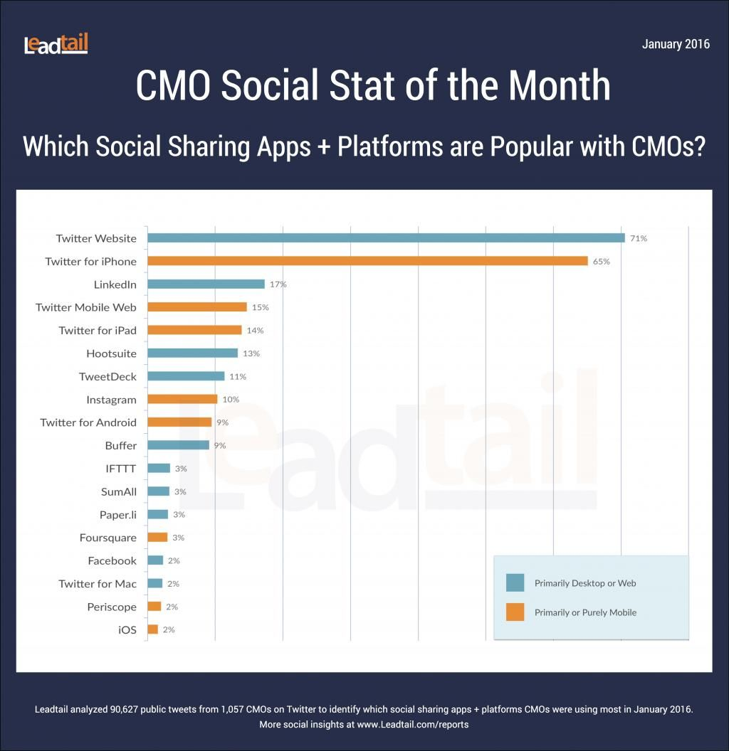 The Preferred Methods Of Social Sharing By Cmos Social Sharing Social Business Online Digital Marketing