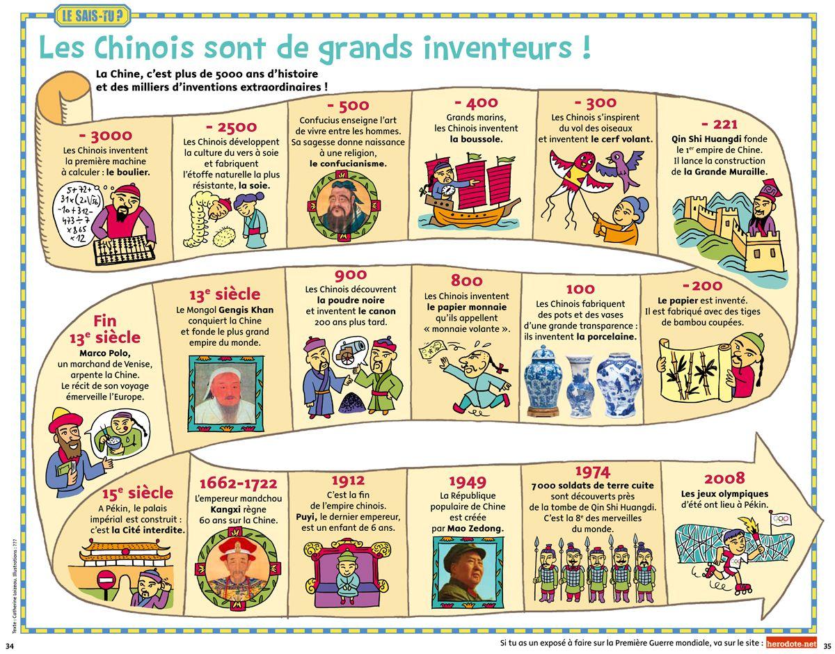 Epingle Par Jacline44 Sur Histo 06 Civilisations Asie Histoire Cycle 3 Histoire Cm1 Histoire Ce2