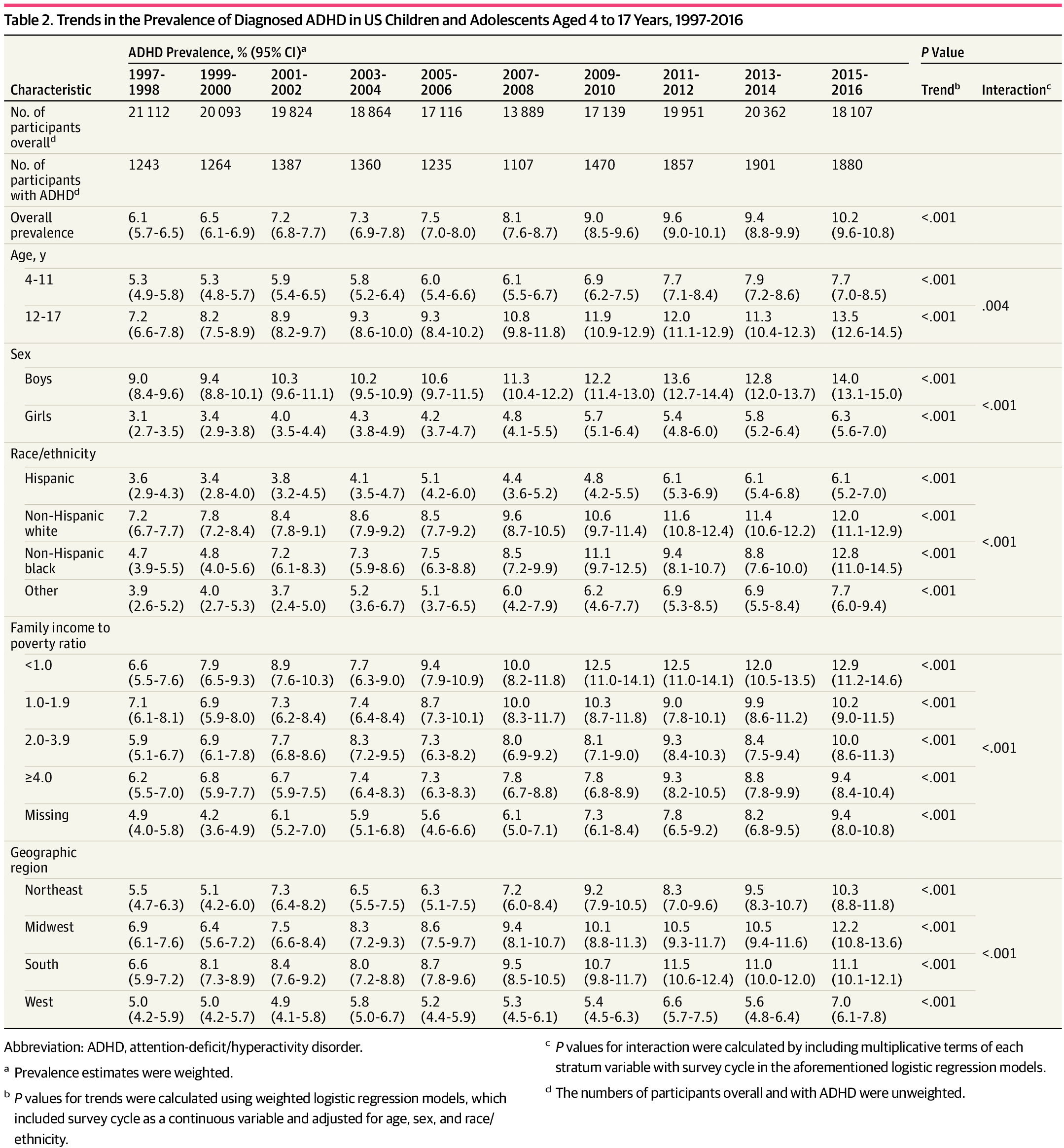 10 Of Us Children Diagnosed With Adhd >> Adhd Prevalence Xu Et Al 2018 Jama 1 In 10 Us Children Have Adhd