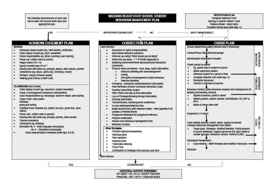 Classroom Management Plan 38 Templates Examples ᐅ Classroom