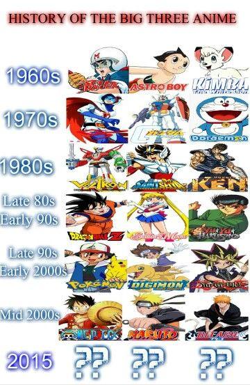 Big 3 Anime Dragonball Z Gt S Voltron Tumblr Anime Disney