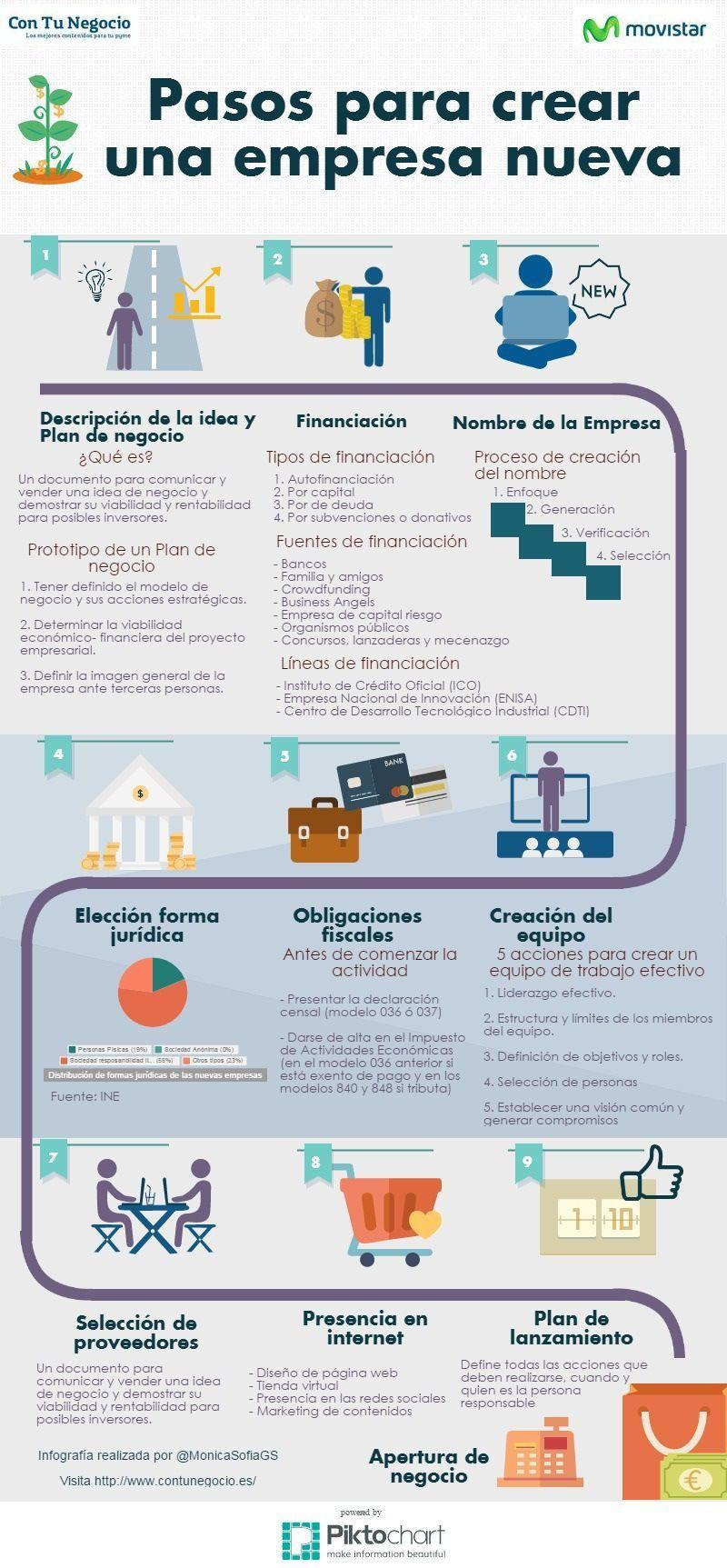 Pasos para crear una empresa nueva infografia