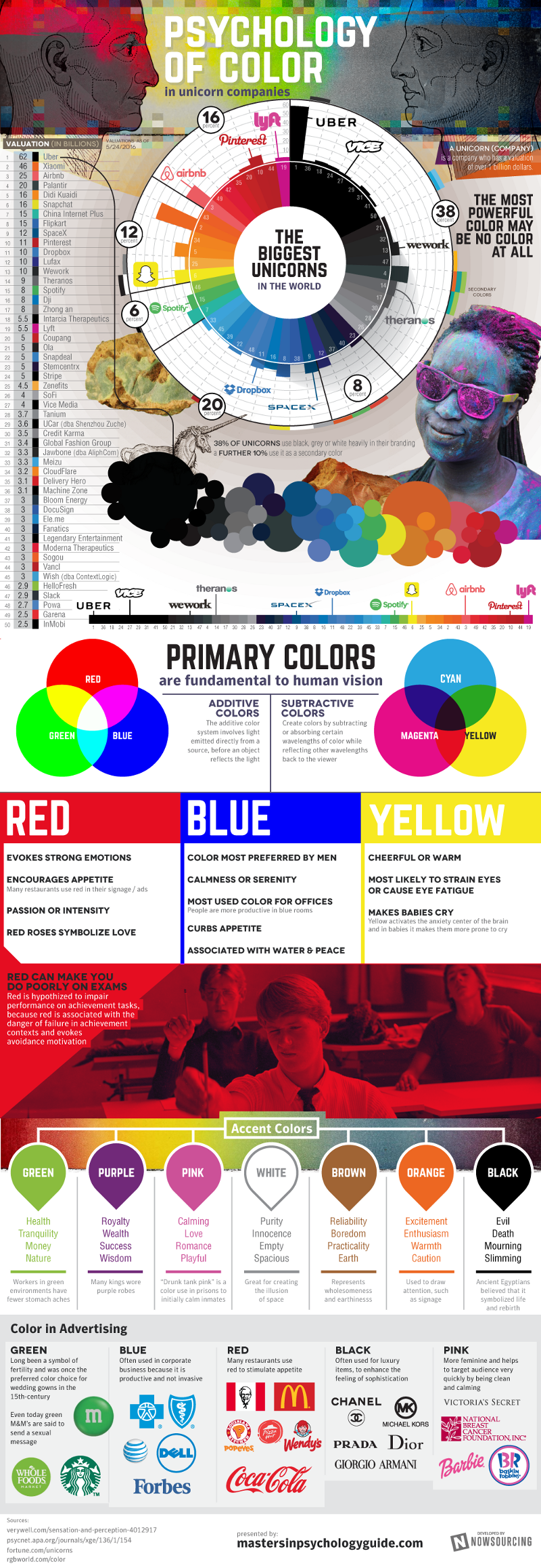 Colors web design psychology - How Are The World S Most Successful Brands Using The Psychology Of Color In Their Branding