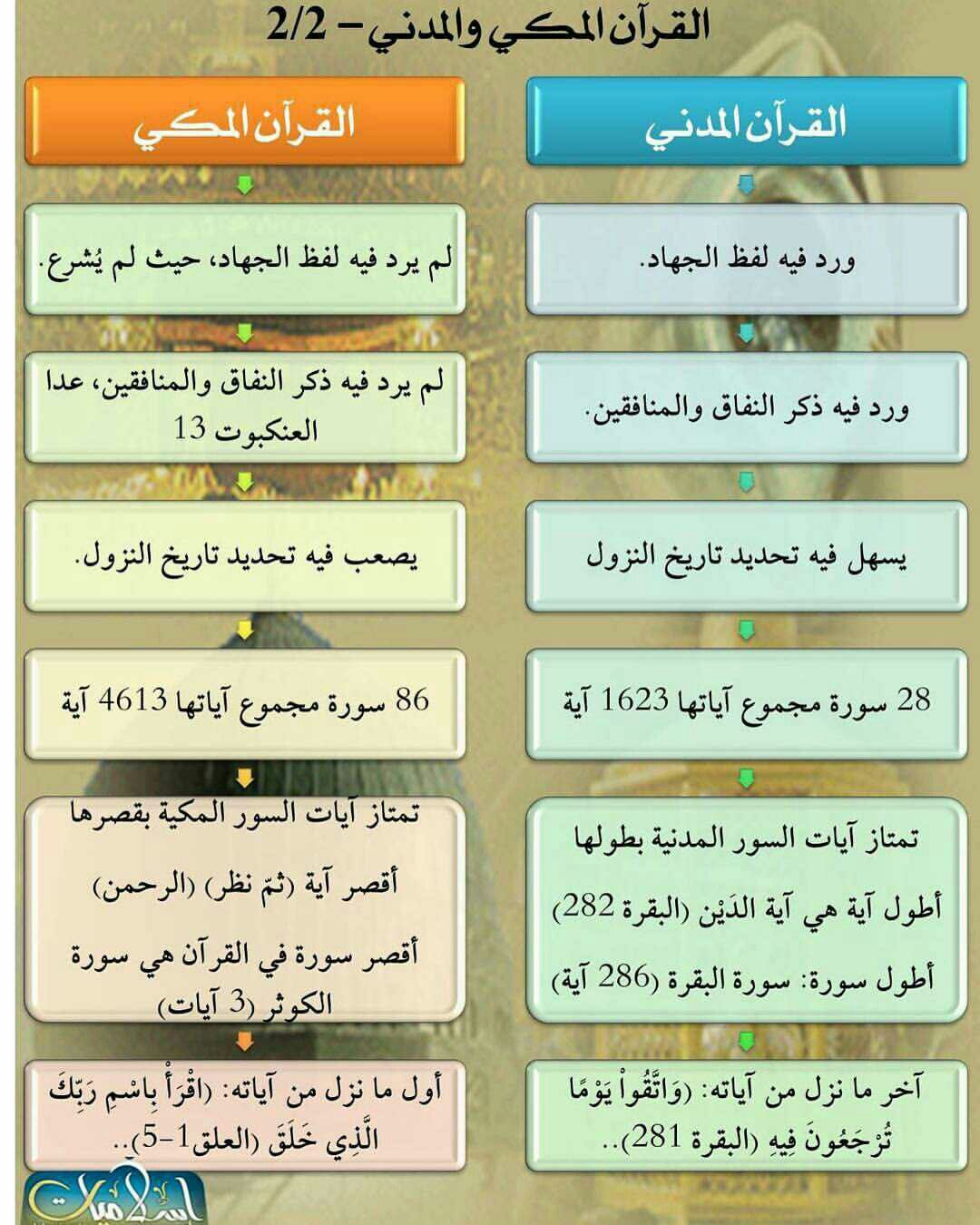 Pin By Zamane On إسلاميات هداية Islam