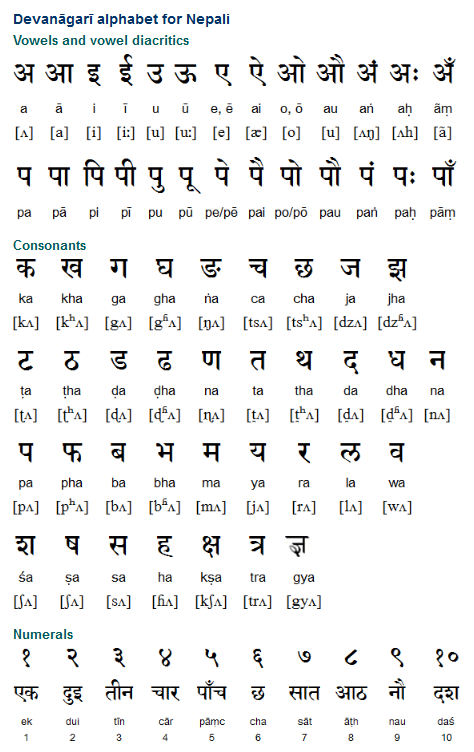 Learn to Speak Nepali