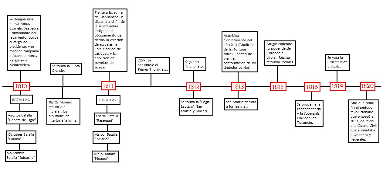 linea del tiempo historia argentina 2  linea d tiempo
