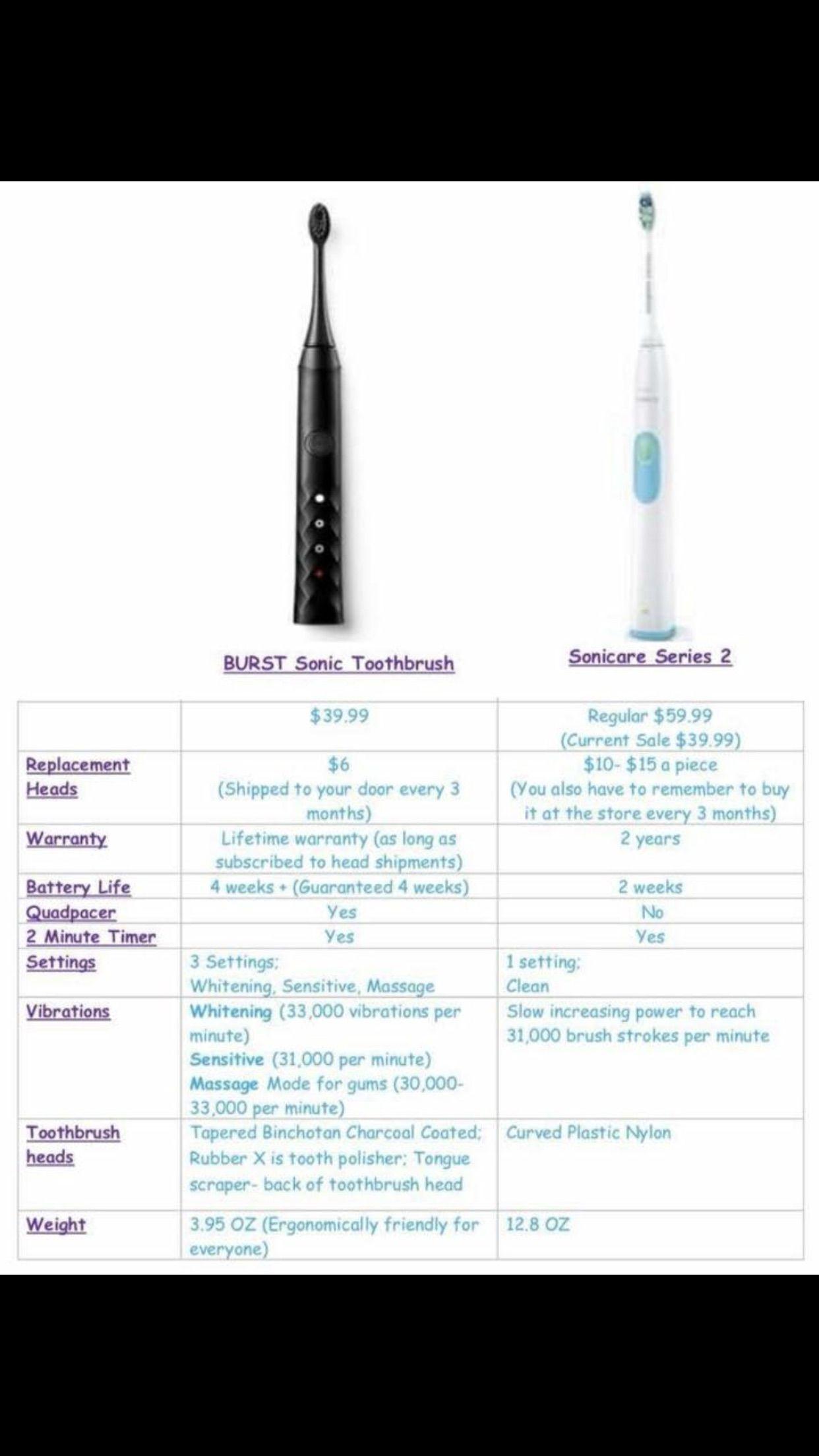 The BURST sonic toothbrush | dental hygiene | Pinterest | Sonic ...