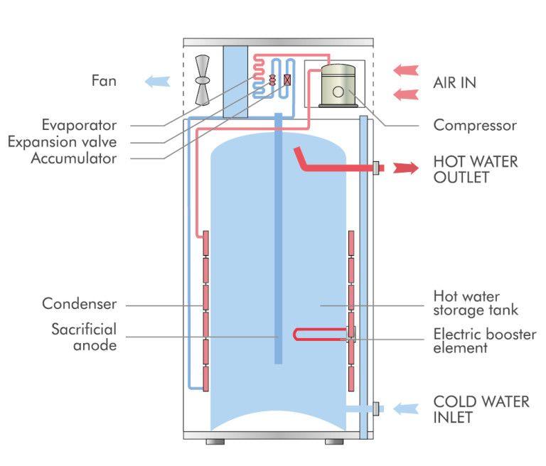 Gmo Water Heater Heat Pump Water Heater Gmo Water Heater Heat Pump Water Heater Heat Pump Water Heater