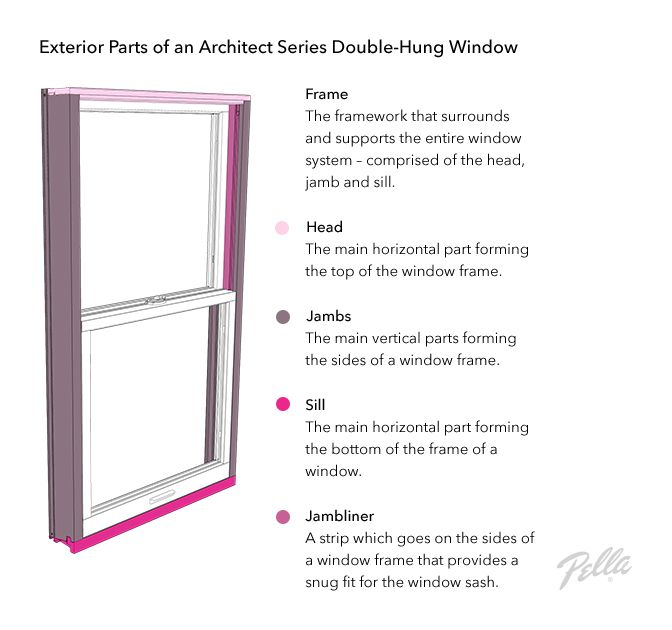Parts Of A Window Window Anatomy Glossary Pella Com