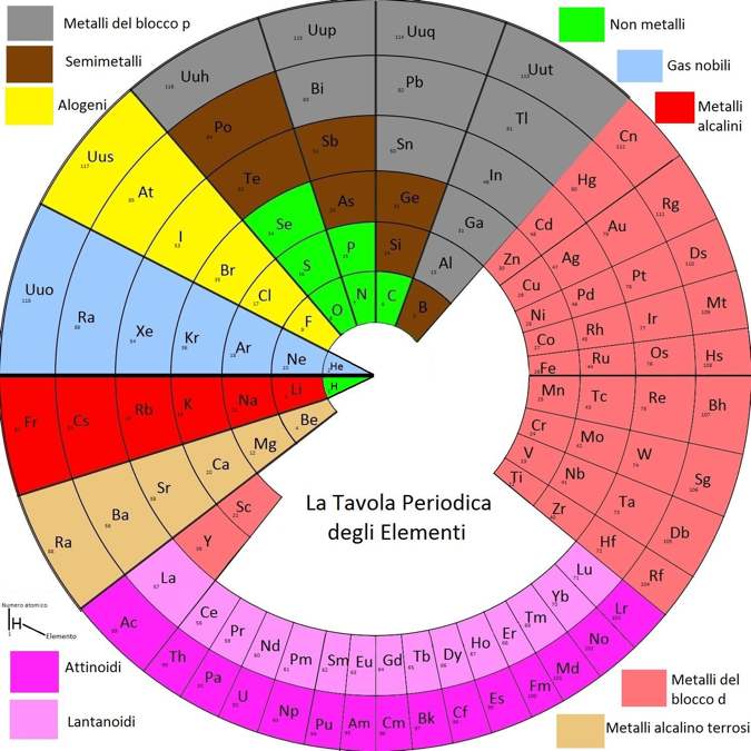 2011 Piazzalungas Circular Periodic Table Chemistry History