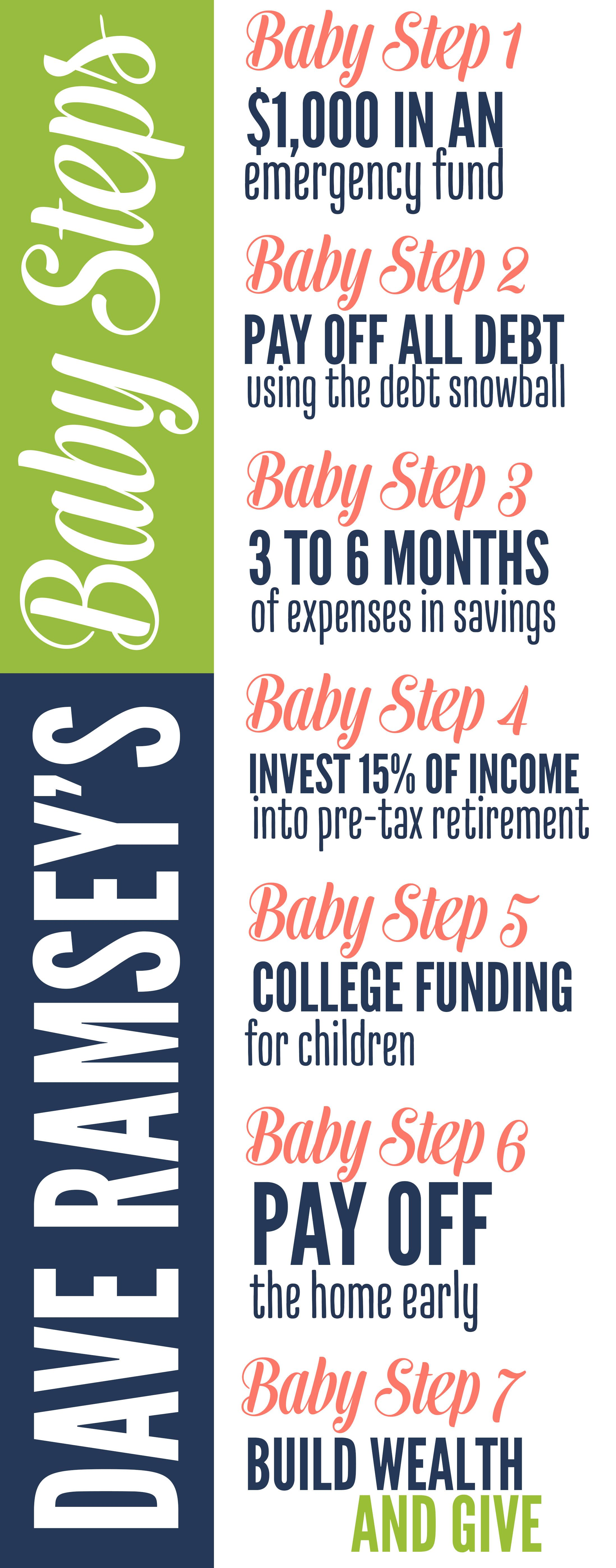 Our Budget After Going Debt Free | Baby steps, Babies and Budgeting
