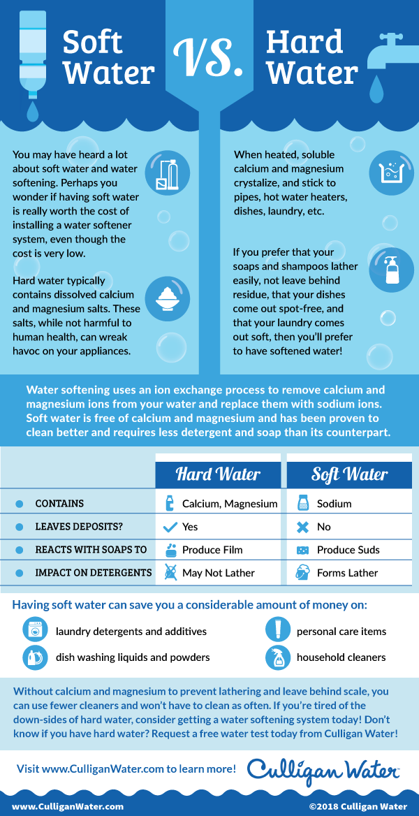 Some Key Differences Between Hard Water And Soft Water And Why You Would Rather Have The Later Water Softener Water Softener System Water Purification System