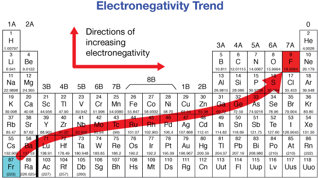 Electronegativity Trend Figure  Stem  Physical Science
