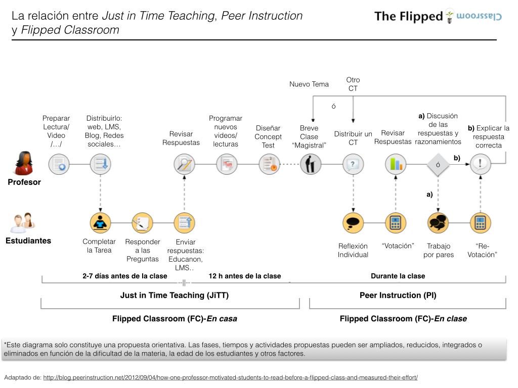 La Lgica De La Conexin Just In Time Teaching Peer Instruction Y