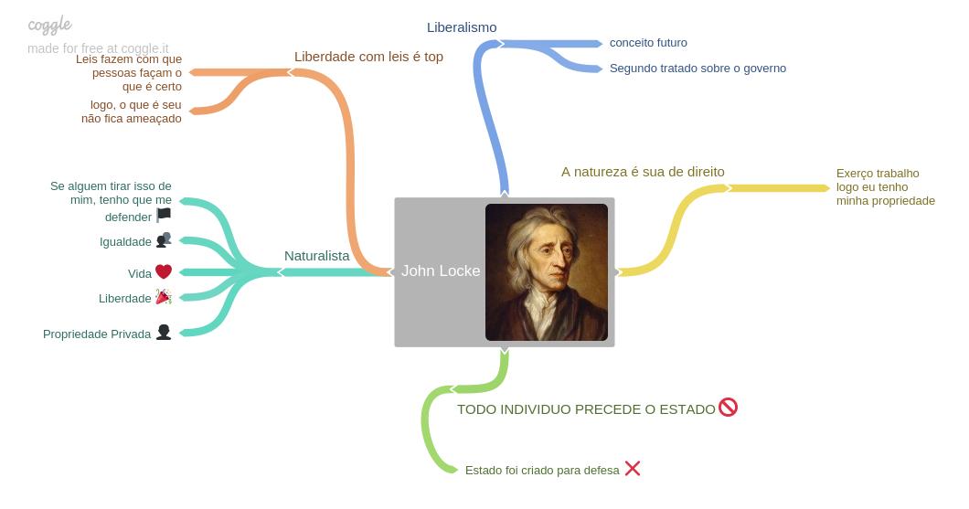 Mapa Mental John Locke John Locke Ciencia Politica Mapa Mental