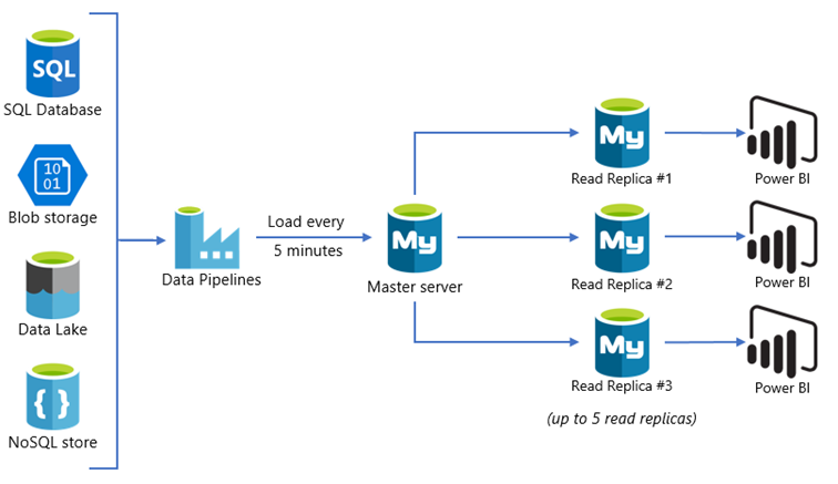 Scaling out read workloads in Azure Database for MySQL