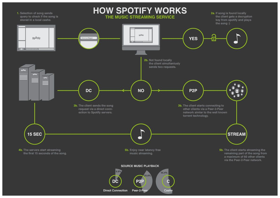 Spotify movie comics infographics pinterest explore music and more pooptronica