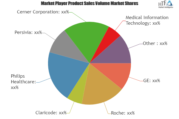 Clinical Decision Support Software Market Major Technology Giants In Buzz Again Roche Claricode Philips Hea Marketing Marketing Data Competitive Analysis