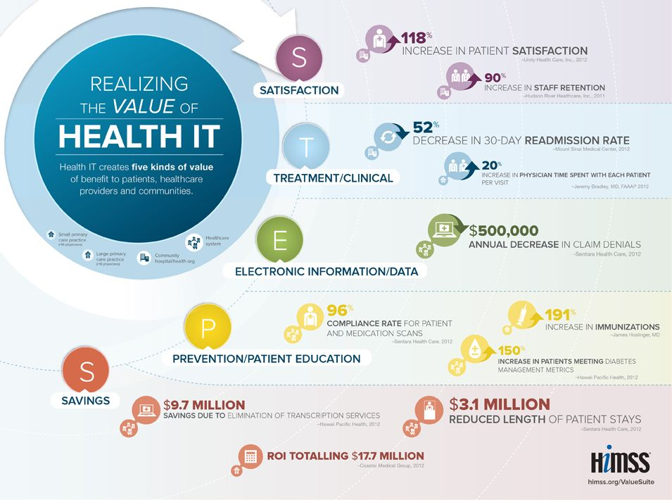Healthit Hd Insights Blog With Images Infographic Health Healthcare Technology Electronic Health Records