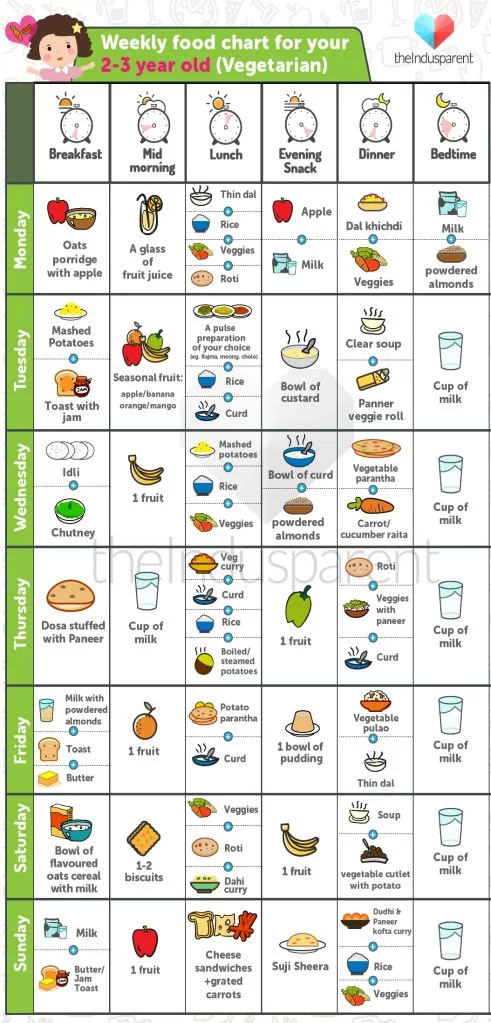 3 year old diet Google Search Baby food chart, Food