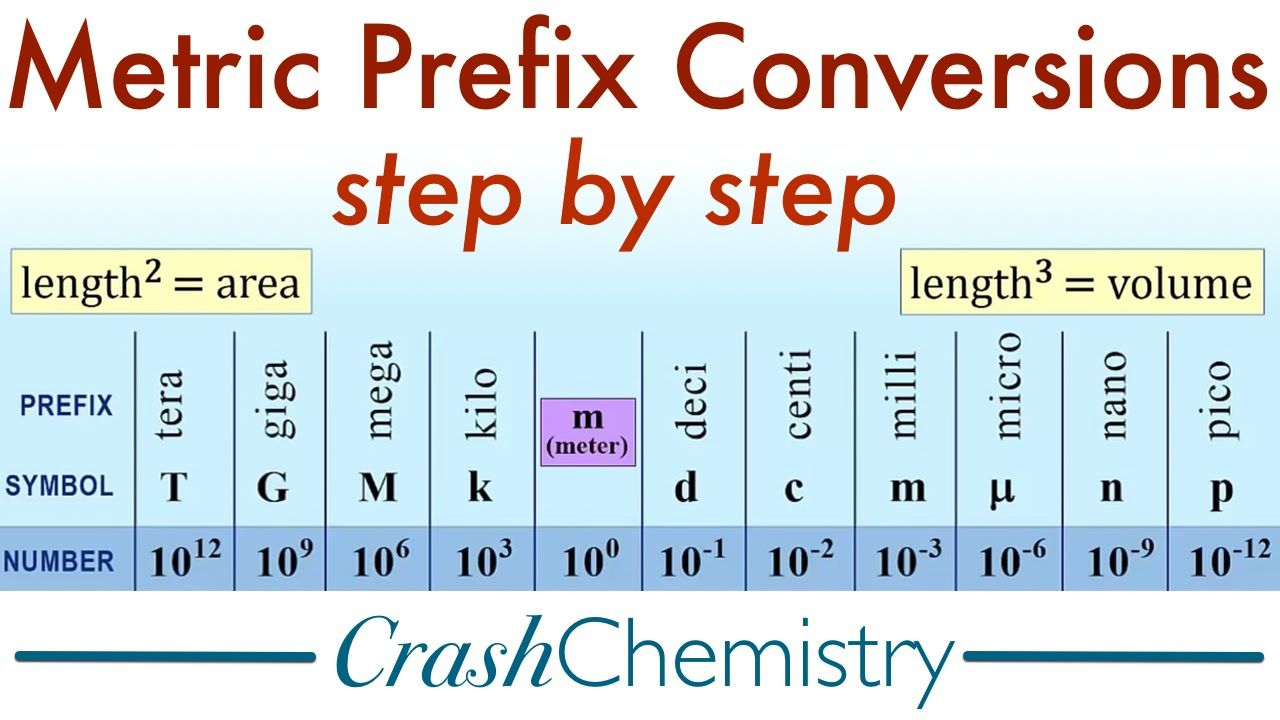 metric prefix conversions tutorial how to convert metric system prefixes crash chemistry academy gives a great diagram for understanding metric prefixes  [ 1280 x 720 Pixel ]