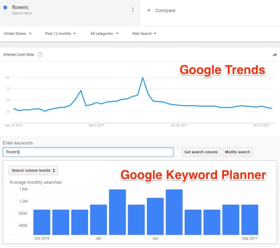 How To Use Google Trends For Keyword Research 7 Effective Ways Google Trends Keyword Planner Online Marketing