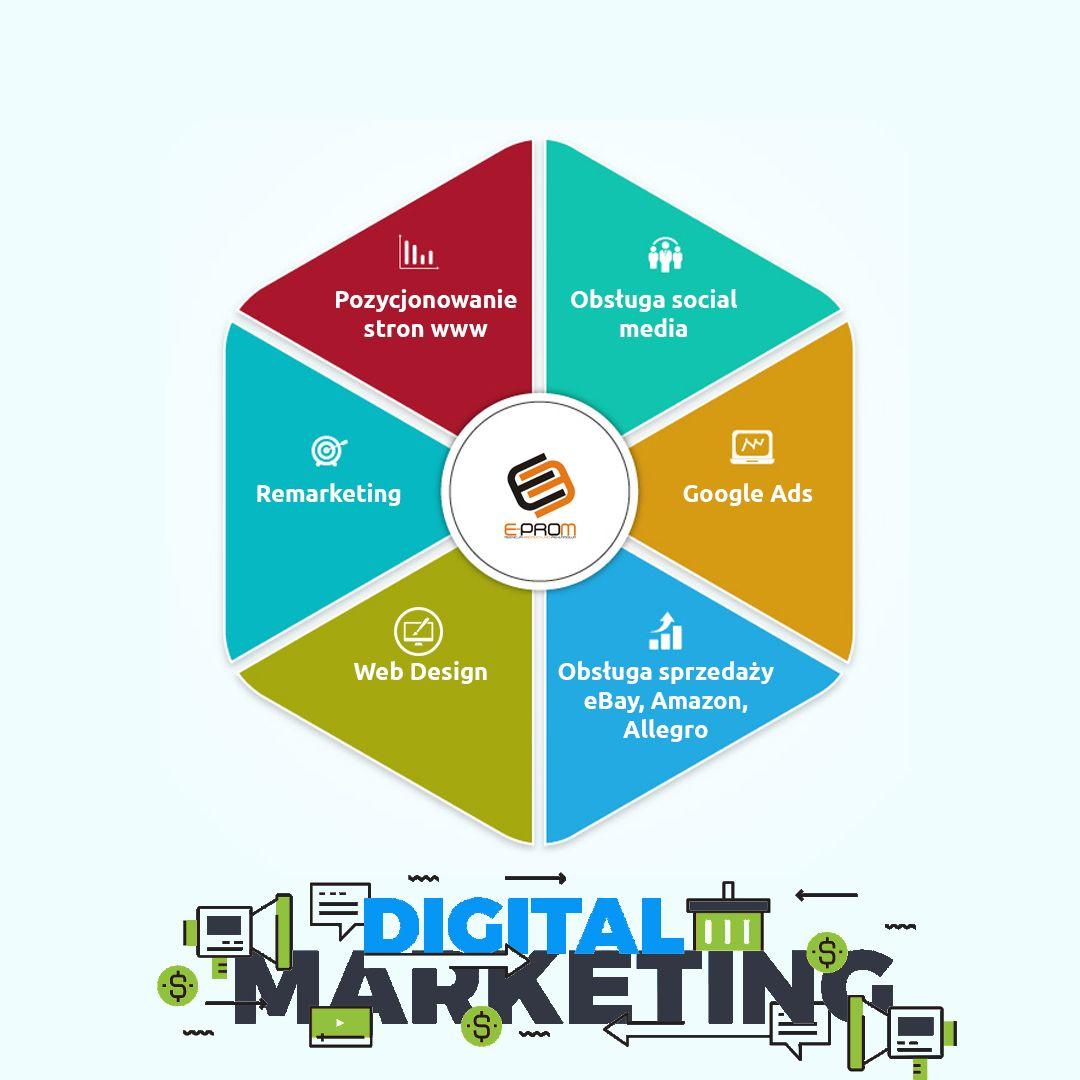 E Prom Oferta Marketing Pie Chart Chart