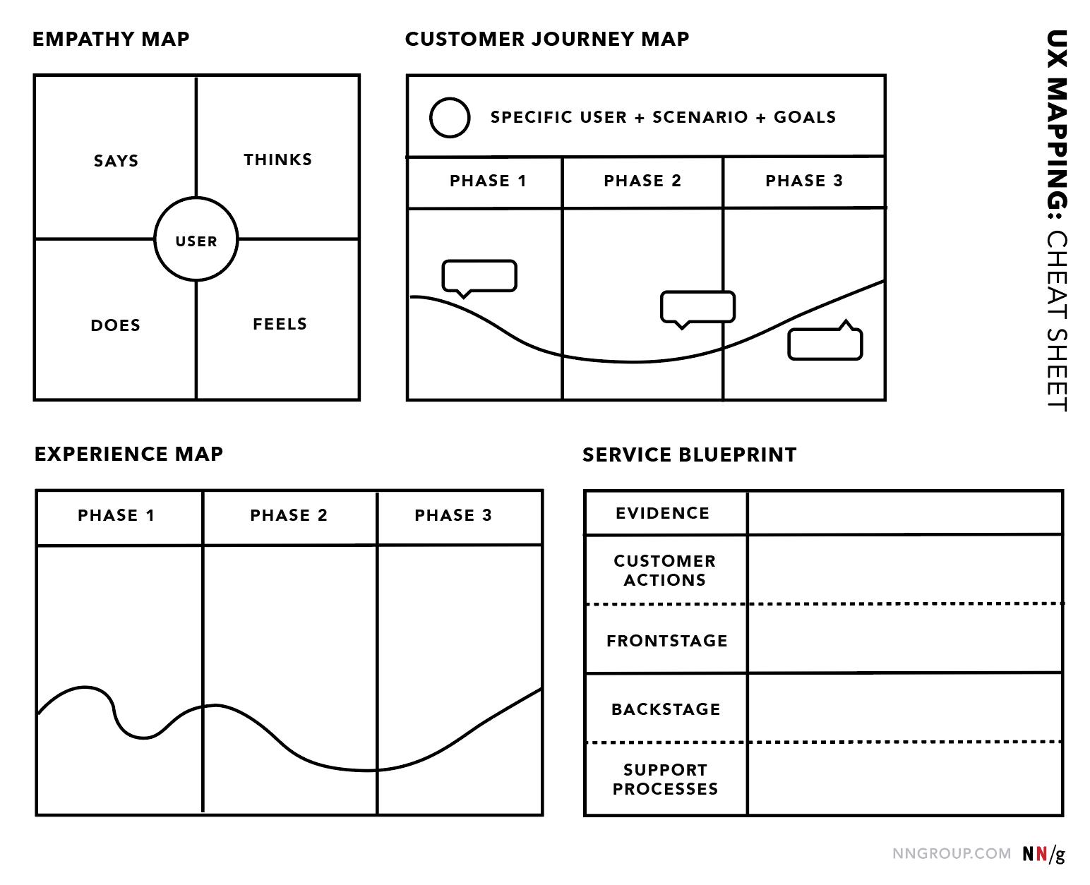 Ux Mapping Cheat Sheet Empathy Mapping Customer Journey