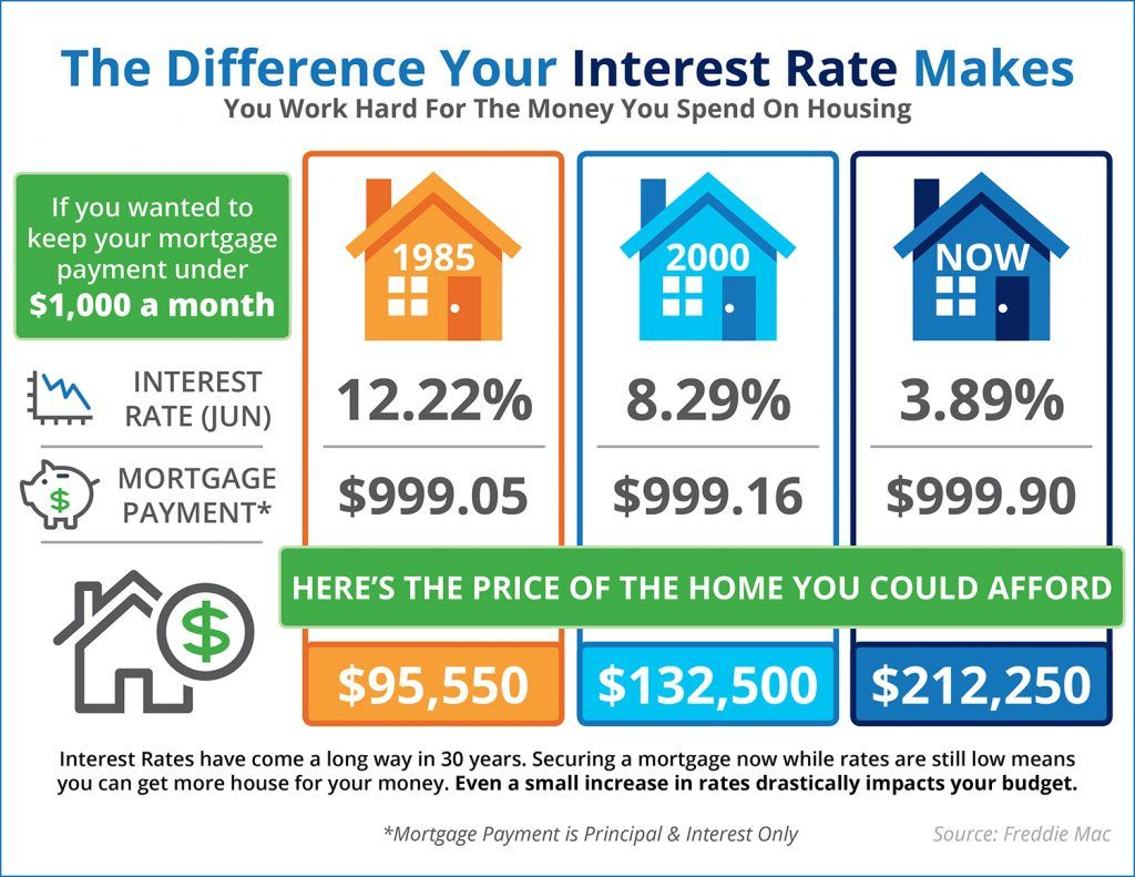 The Impact Your Interest Rate Makes Infographic Need More