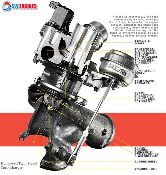 SWEngines How Turbos and Superchargers Work - Engine Intel