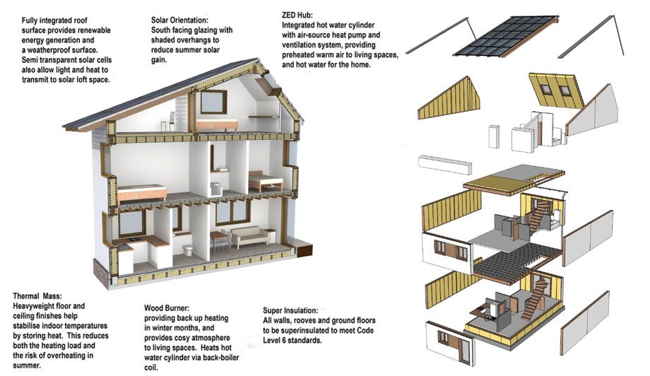 image section timber frame underfloor air distribution google search - Cylinder Home Floor Plans
