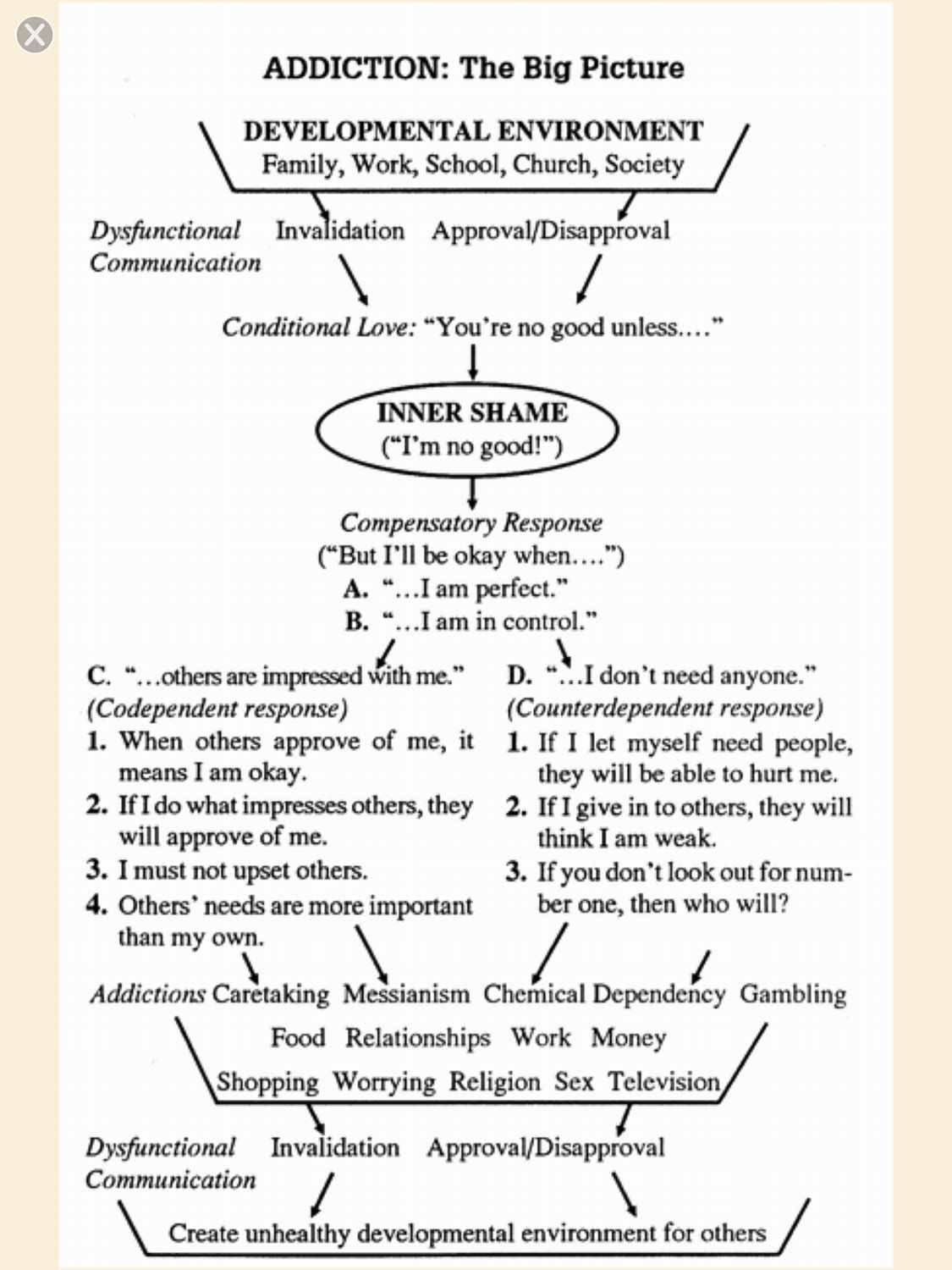 Image Result For Codependency Boundaries Worksheet