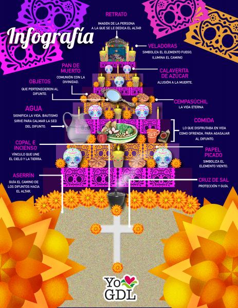 Infografía Altar De Muertos Yo Amo Gdl Altar De Muertos Ideas