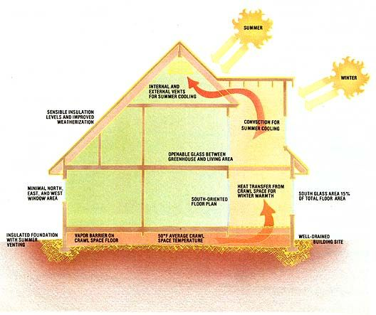 the thermal envelope home redesigned green homes mother earth news - Thermal Envelope House Plans