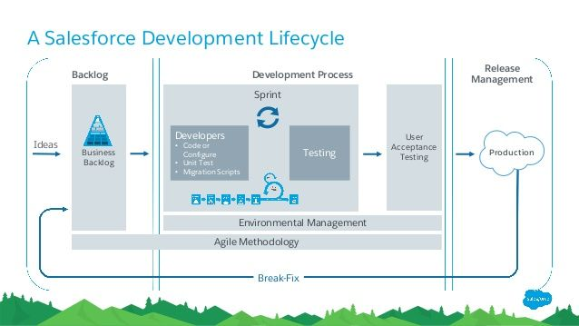 GovernanceBacklogRelease ManagementDevelopment
