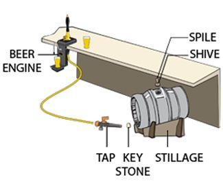 cask beer systems cask ale condition dispensing equipment cask ninja turtles diagram cask beer systems cask ale condition dispensing equipment