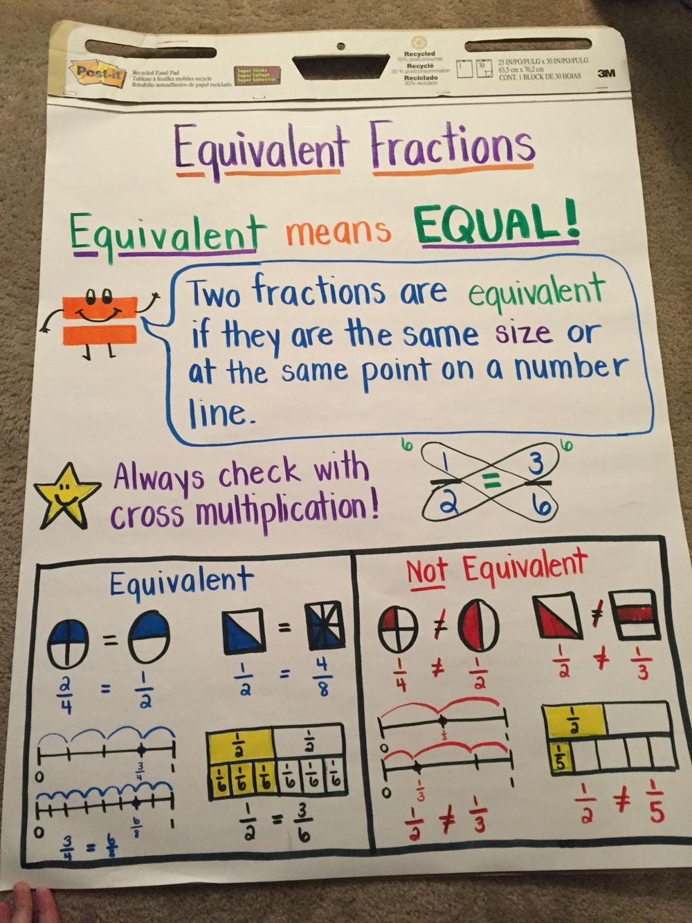 equivalent fractions (anchor chart) | 4th grade | pinterest