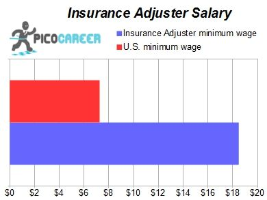 Insurance Adjuster Salary | Lpn salary, Medical ...