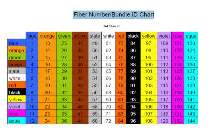 Fiber optic cable color chart also code cabling rh pinterest