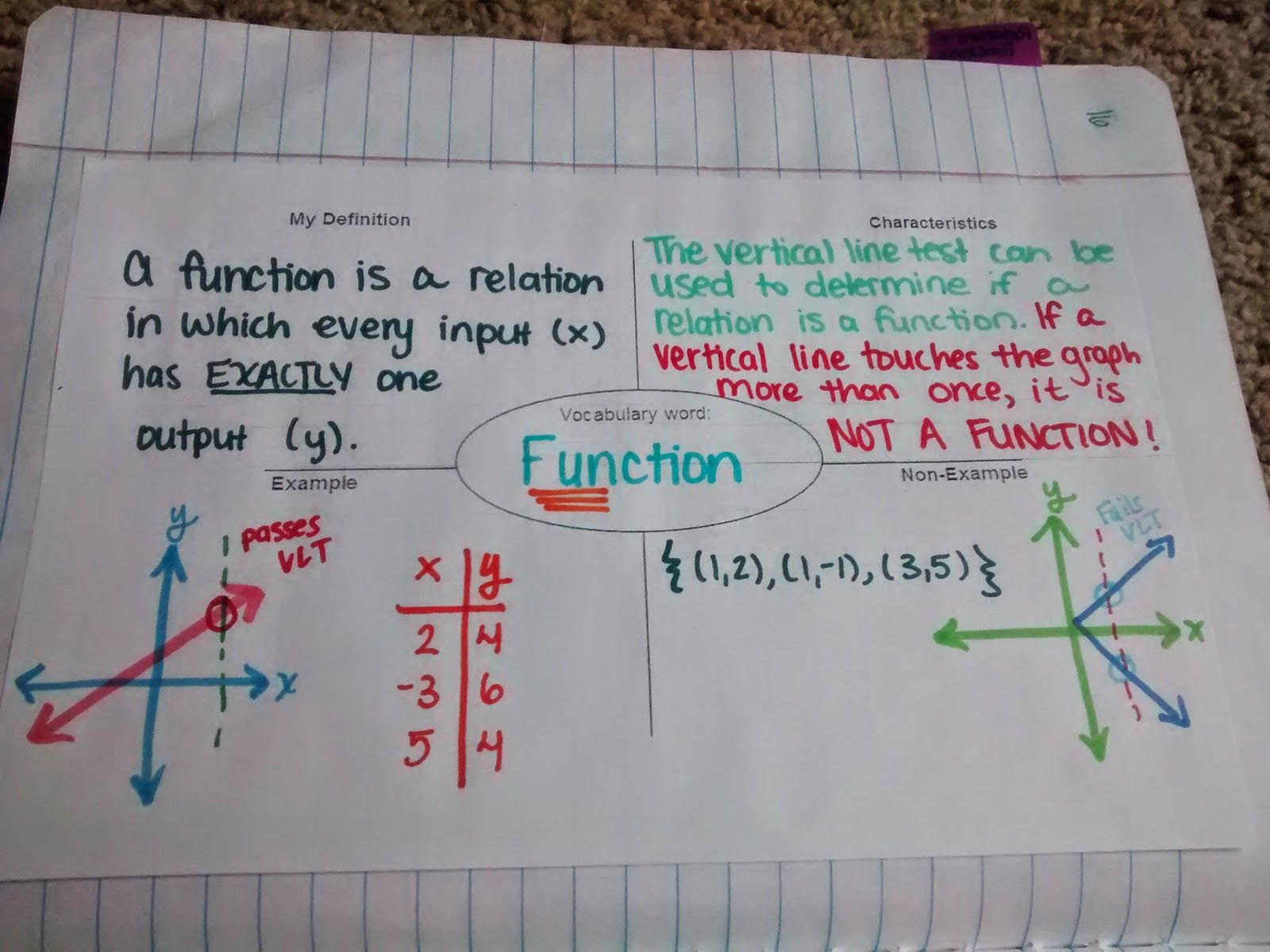 function frayer model