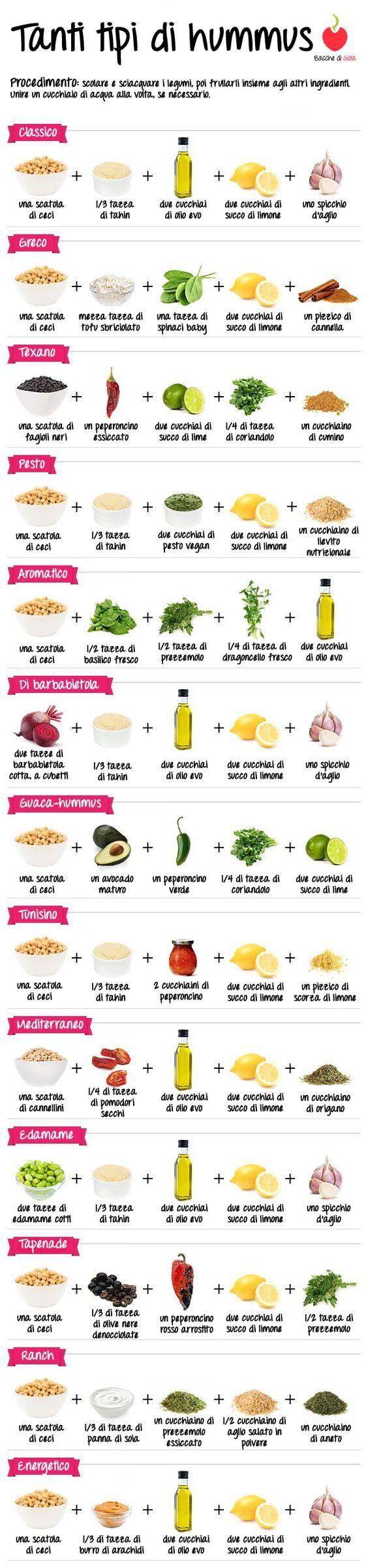 Ecco un ricettario veloce ed immediato per fare diverse versioni di hummus. Qual è la tua preferita?