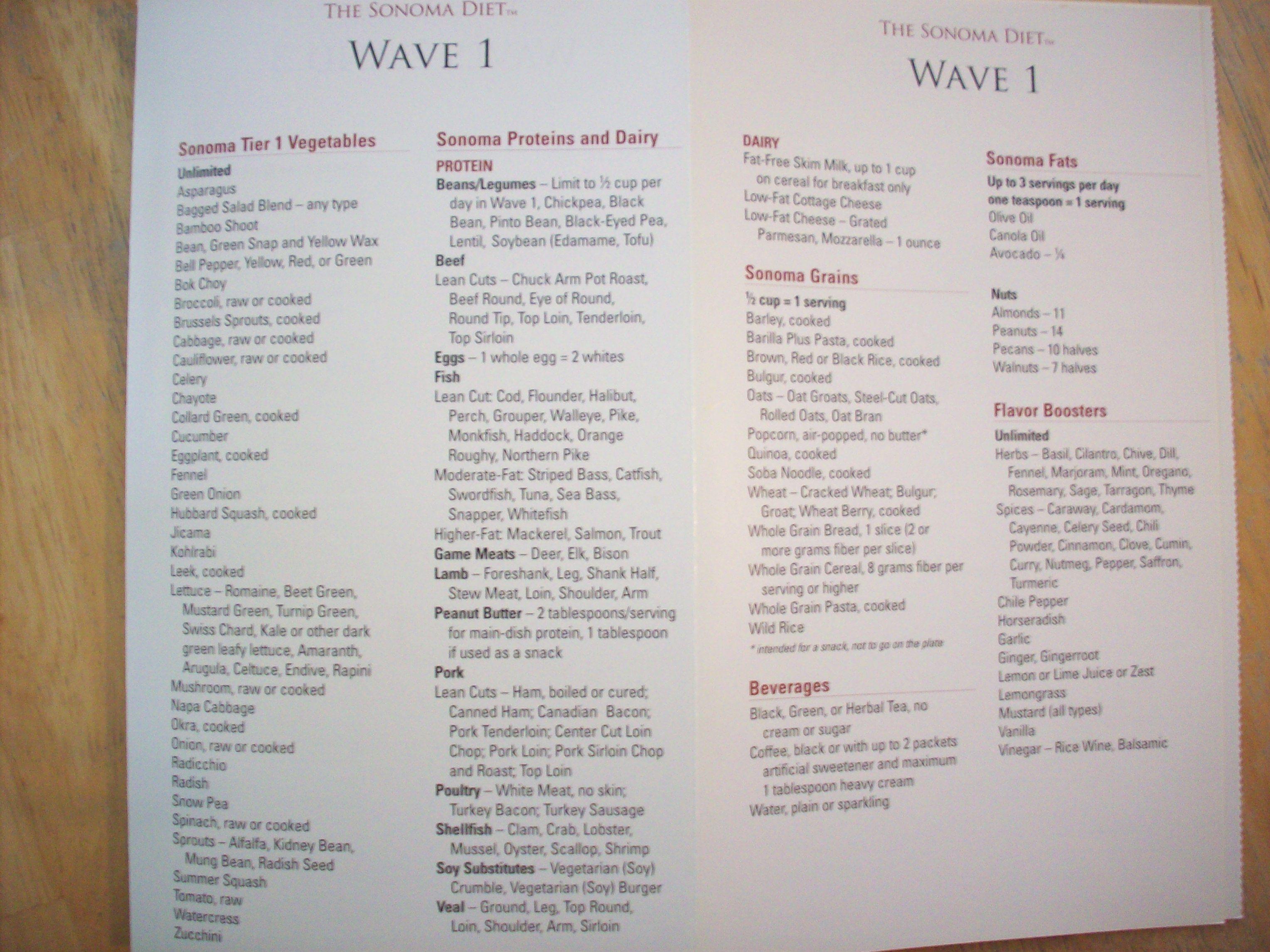 Sonoma Diet Food List Wave 1 2016 Body Makeover