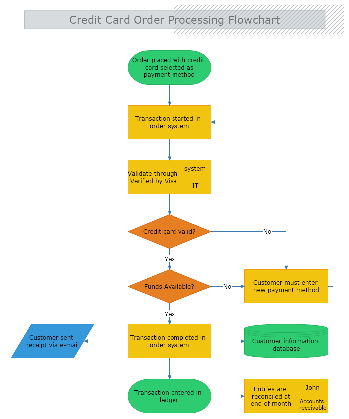 Credit Card Order Processing Flowchart Flow Chart Credit Card Cards