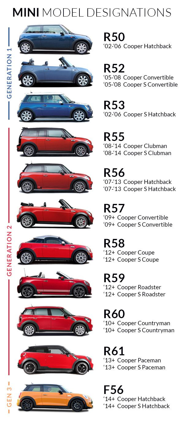 Just Well Just One Of These One Day Mini Cooper Mini Cooper