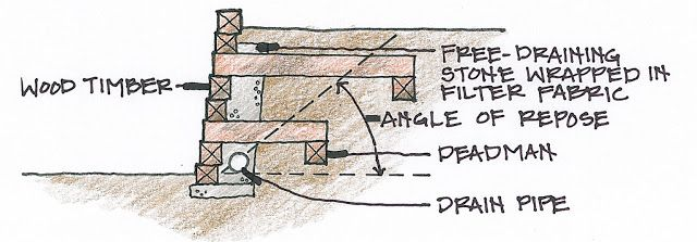 Pin By Michelle Mcpherson On Are Building Design Construction Systems Retaining Wall Design Retaining Wall Timber Walls