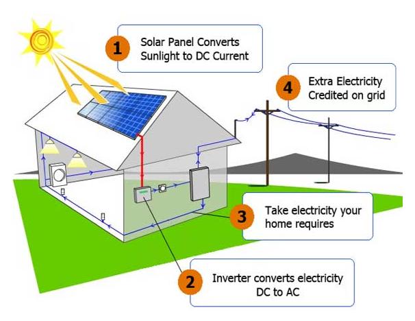 How Does Solar Power Work Solar Energy Projects Solar Energy Diy Solar Projects