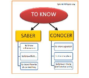 Saber vs Conocer