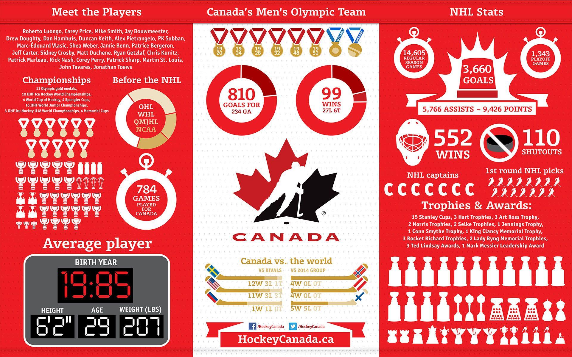 Canada Men S Olympic Hockey Stats Infographic Hockey Canada Hockey Teams Olympic Hockey Team Canada Hockey