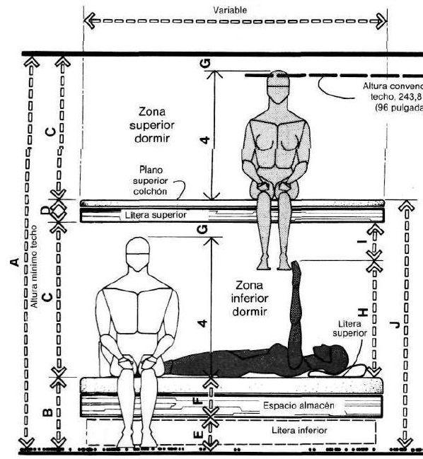 Muebles domoticos medidas antropometricas para dise ar for Medidas para sabanas matrimoniales